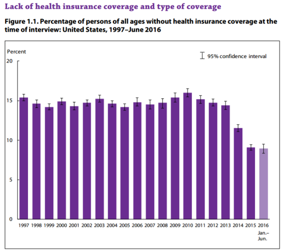 cdc_health_insurance_coverage_percent_1997-2015