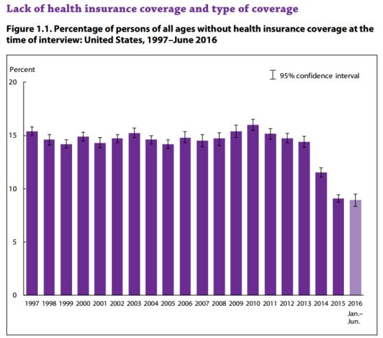 cdc_health_insurance_coverage_percent_1997-2015
