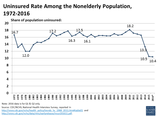 uninsured-rate-among-the-nonelderly-population-1972-2016q2