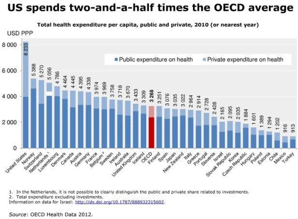 us_spends_much_more_on_health_than_what_might_be_expected_1_slideshow